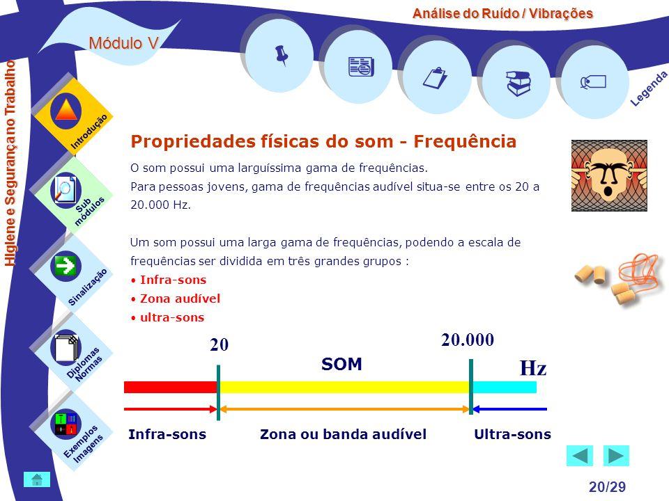 Análise do Ruído / Vibrações Módulo V 20/29 Propriedades físicas do som - Frequência O som possui uma larguíssima gama de frequências. Para pessoas jo