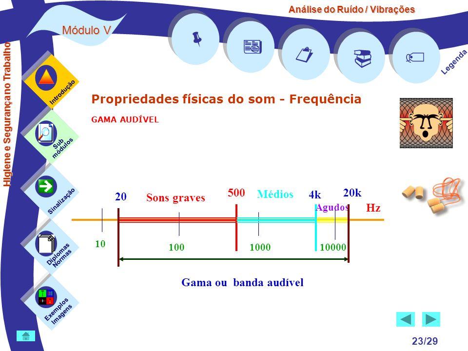 Análise do Ruído / Vibrações Módulo V 23/29 Propriedades físicas do som - Frequência GAMA AUDÍVEL Exemplos Imagens Sub módulos Sinalização Diplomas No