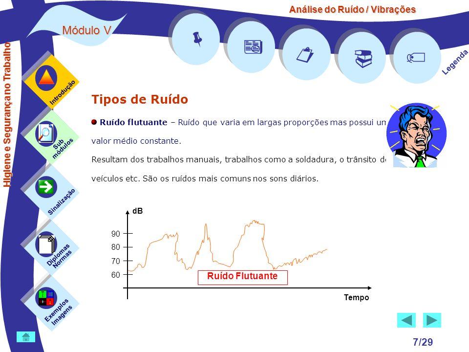 Análise do Ruído / Vibrações Módulo V 7/29 Tipos de Ruído Ruído flutuante – Ruído que varia em largas proporções mas possui um valor médio constante.