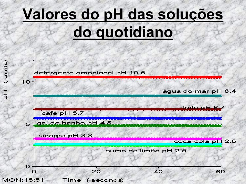 Valores do pH das soluções do quotidiano
