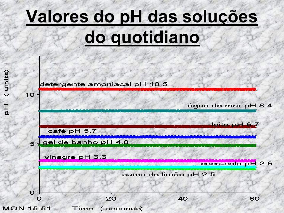 Valores do pH das soluções do quotidiano 2