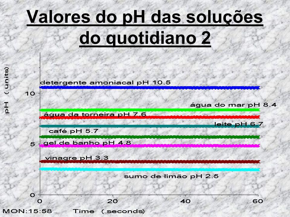 Adição de bases a ácidos Ao adicionar uma base a um ácido, o valor do pH aumenta devido ao facto da base ter um pH superior a 7.
