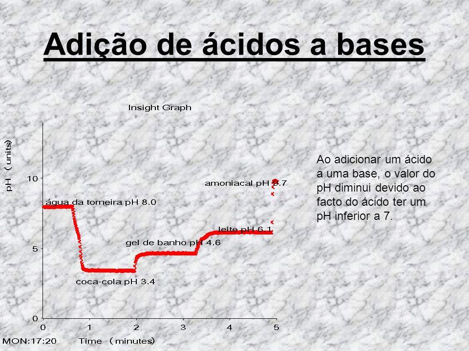 Adição de ácidos a bases Ao adicionar um ácido a uma base, o valor do pH diminui devido ao facto do ácido ter um pH inferior a 7.
