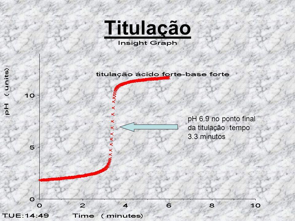 Titulação pH 6.9 no ponto final da titulação tempo 3.3 minutos