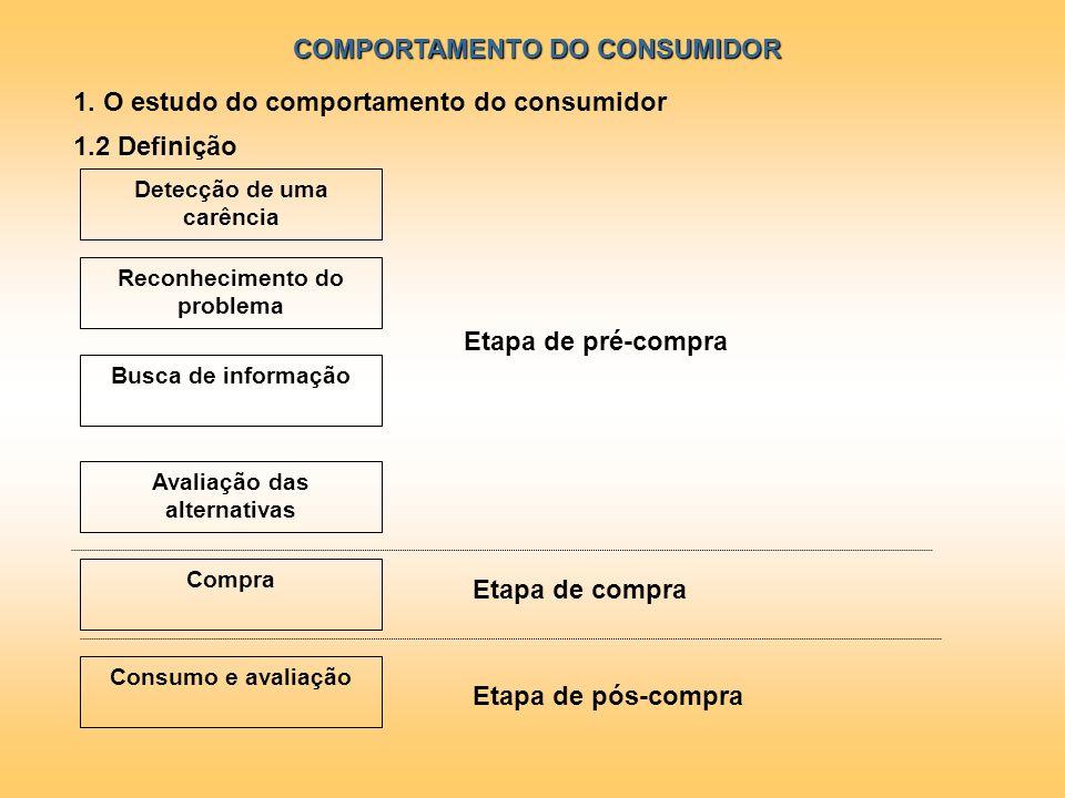 COMPORTAMENTO DO CONSUMIDOR 1. O estudo do comportamento do consumidor 1.2 Definição Reconhecimento do problema Busca de informação Avaliação das alte