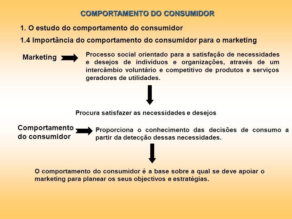 COMPORTAMENTO DO CONSUMIDOR 1. O estudo do comportamento do consumidor 1.4 Importância do comportamento do consumidor para o marketing Marketing Proce