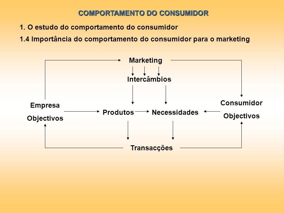 COMPORTAMENTO DO CONSUMIDOR 1. O estudo do comportamento do consumidor 1.4 Importância do comportamento do consumidor para o marketing Marketing Inter