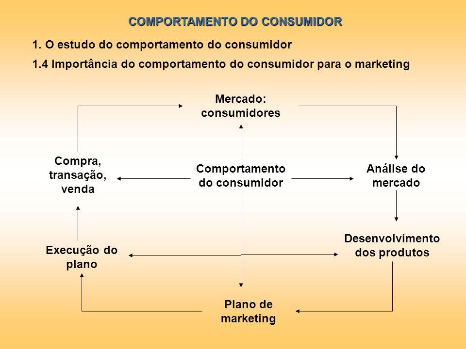 COMPORTAMENTO DO CONSUMIDOR 1. O estudo do comportamento do consumidor 1.4 Importância do comportamento do consumidor para o marketing Mercado: consum