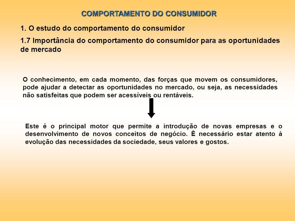COMPORTAMENTO DO CONSUMIDOR 1. O estudo do comportamento do consumidor 1.7 Importância do comportamento do consumidor para as oportunidades de mercado