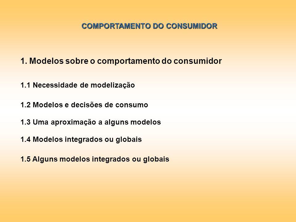 COMPORTAMENTO DO CONSUMIDOR 1. Modelos sobre o comportamento do consumidor 1.1 Necessidade de modelização 1.2 Modelos e decisões de consumo 1.4 Modelo
