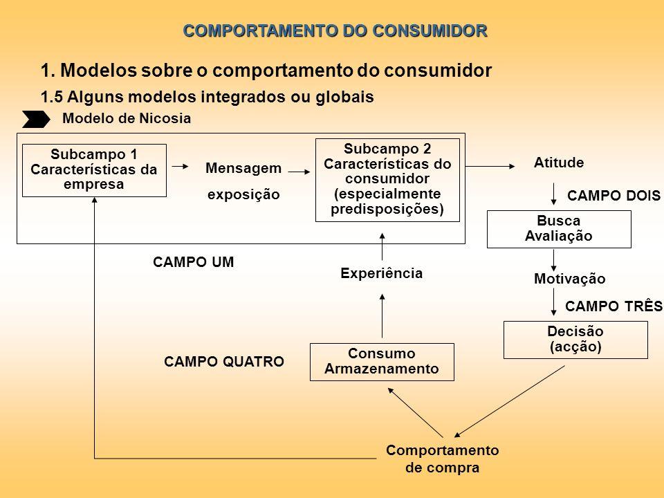 COMPORTAMENTO DO CONSUMIDOR Modelo de Nicosia 1. Modelos sobre o comportamento do consumidor 1.5 Alguns modelos integrados ou globais Subcampo 1 Carac