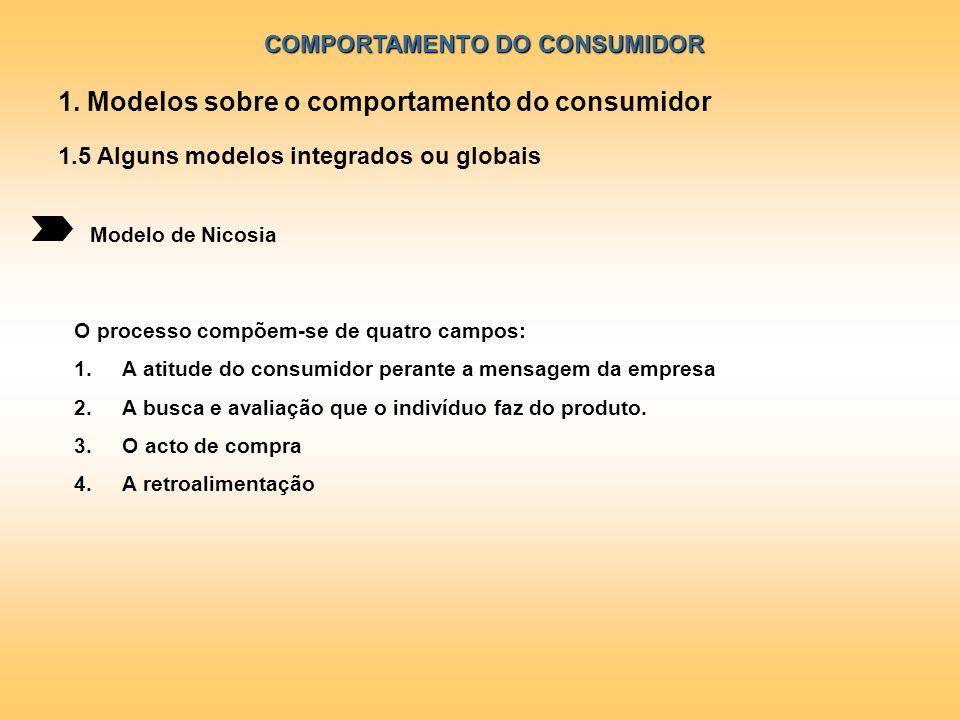 COMPORTAMENTO DO CONSUMIDOR Modelo de Nicosia 1. Modelos sobre o comportamento do consumidor 1.5 Alguns modelos integrados ou globais O processo compõ