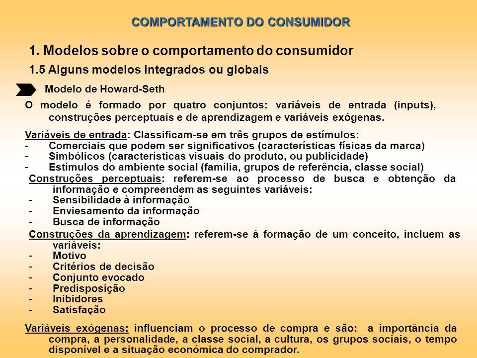 COMPORTAMENTO DO CONSUMIDOR Modelo de Howard-Seth 1. Modelos sobre o comportamento do consumidor 1.5 Alguns modelos integrados ou globais O modelo é f
