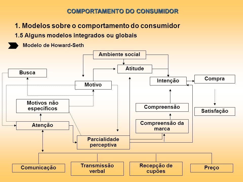 COMPORTAMENTO DO CONSUMIDOR Modelo de Howard-Seth 1. Modelos sobre o comportamento do consumidor 1.5 Alguns modelos integrados ou globais Ambiente soc