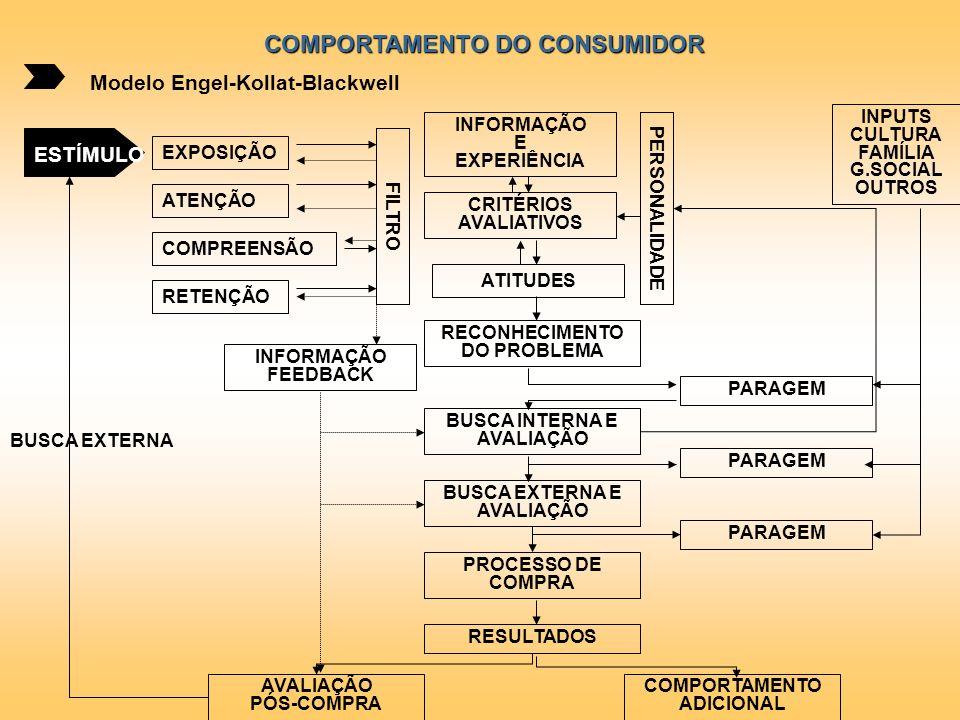 COMPORTAMENTO DO CONSUMIDOR Modelo Engel-Kollat-Blackwell ESTÍMULO EXPOSIÇÃO ATENÇÃO COMPREENSÃO RETENÇÃO FILTRO INFORMAÇÃO E EXPERIÊNCIA ATITUDES CRI