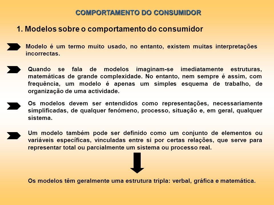 COMPORTAMENTO DO CONSUMIDOR Modelo é um termo muito usado, no entanto, existem muitas interpretações incorrectas. Quando se fala de modelos imaginam-s