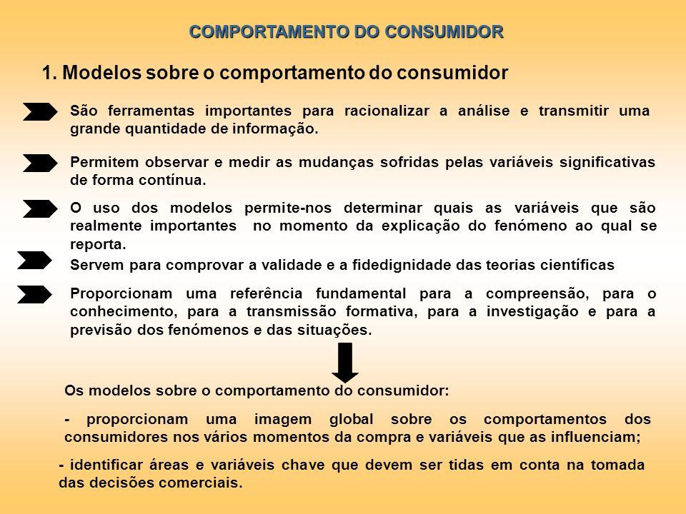 COMPORTAMENTO DO CONSUMIDOR São ferramentas importantes para racionalizar a análise e transmitir uma grande quantidade de informação. Permitem observa