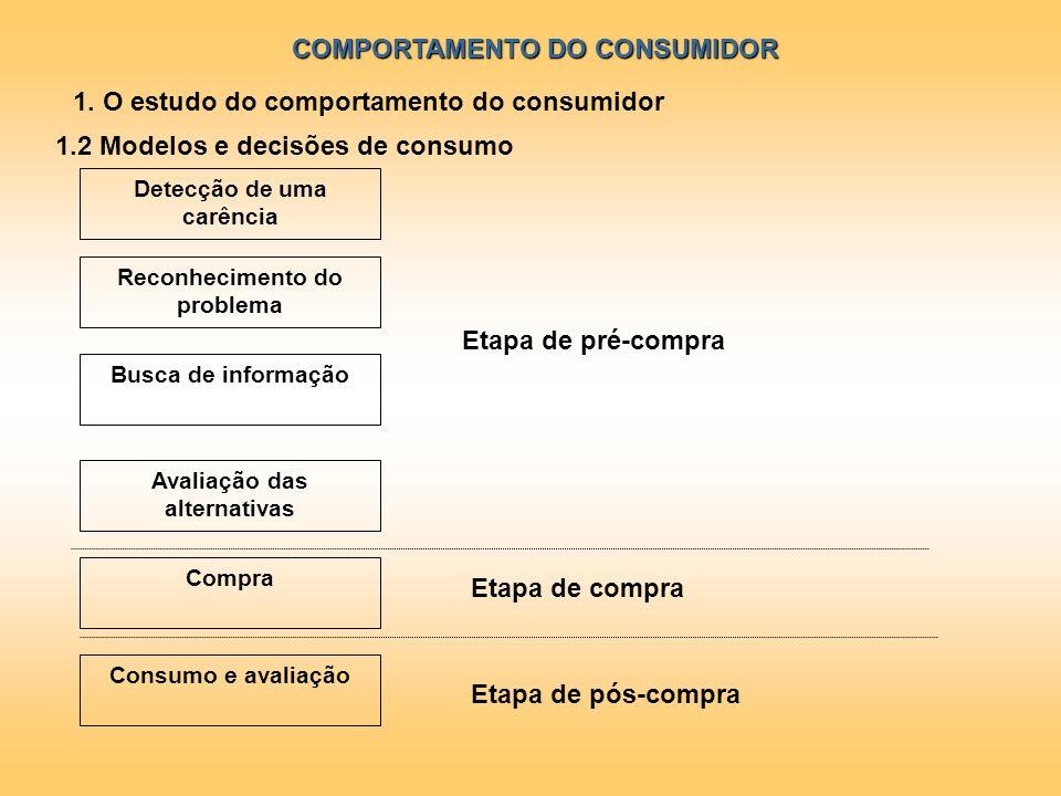 COMPORTAMENTO DO CONSUMIDOR 1. O estudo do comportamento do consumidor Reconhecimento do problema Busca de informação Avaliação das alternativas Compr