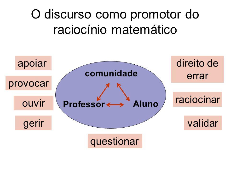 O discurso como promotor do raciocínio matemático direito de errar ouvir raciocinar questionar provocar Professor Aluno comunidade validargerir apoiar