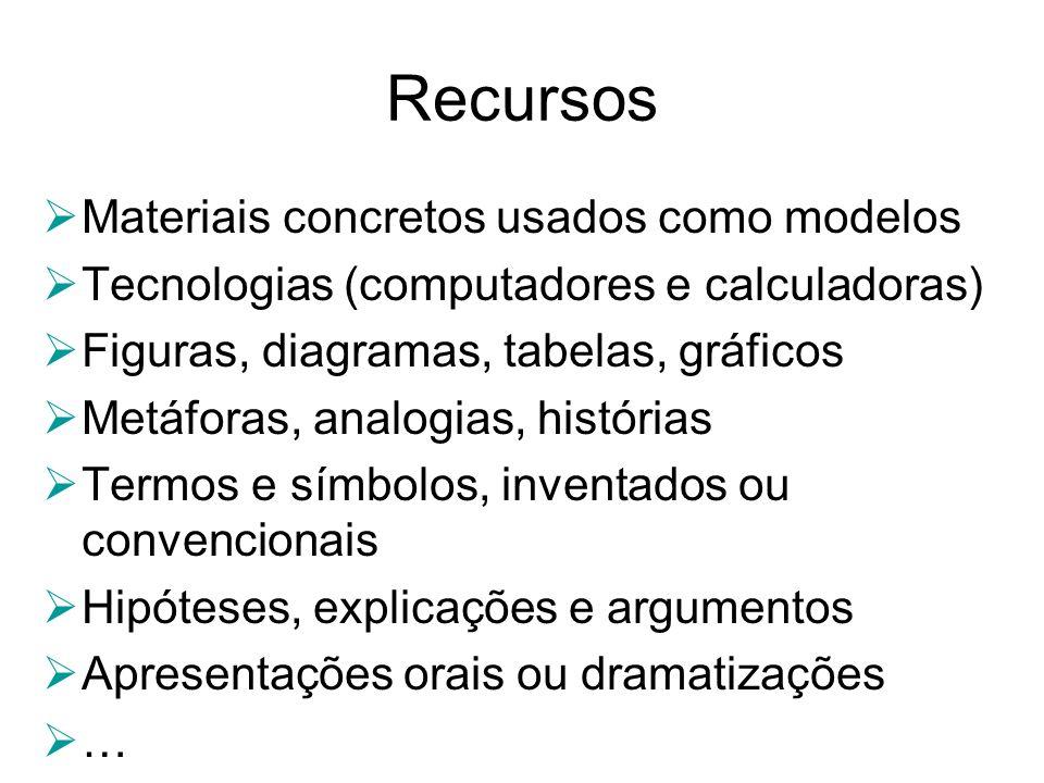 Recursos Materiais concretos usados como modelos Tecnologias (computadores e calculadoras) Figuras, diagramas, tabelas, gráficos Metáforas, analogias,