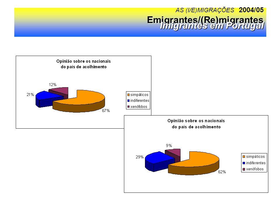 AS (I/E)MIGRAÇÕES 2004/05 Emigrantes/(Re)migrantes Imigrantes em Portugal