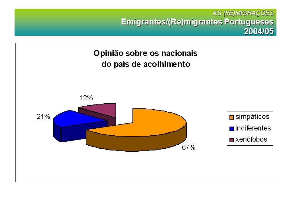AS (I/E)MIGRAÇÕES Imigrantes em Portugal 2004/05