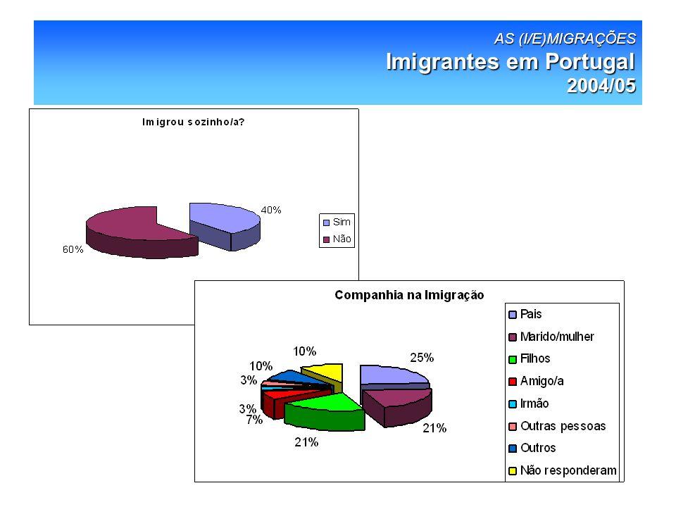 AS MIGRAÇÕES 2004/05 Emigrantes/(Re)migrantes Imigrantes em Portugal