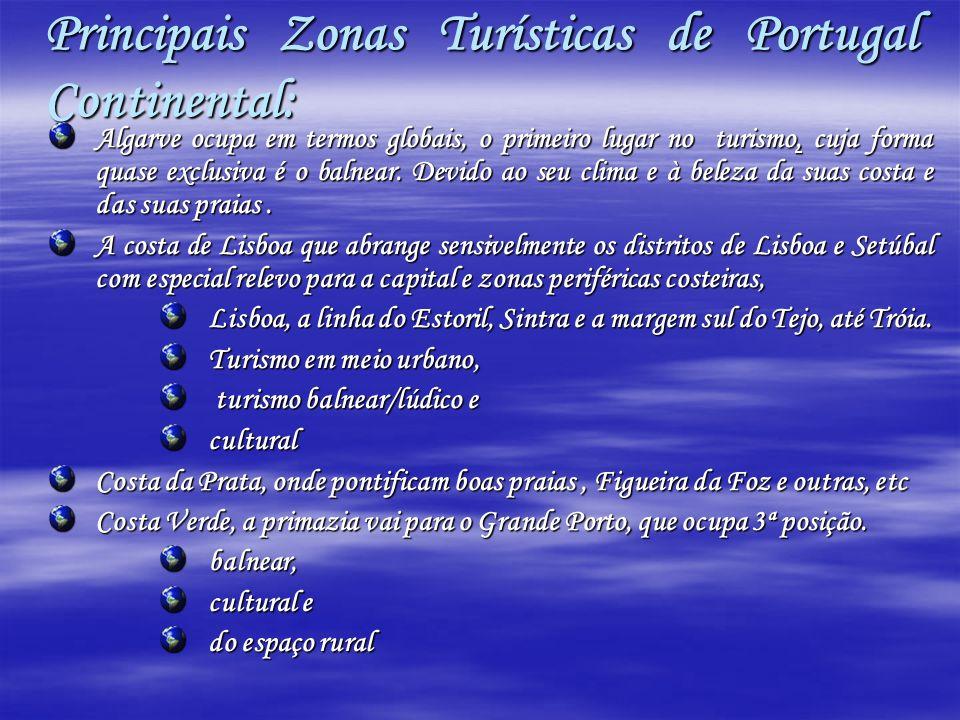 Principais Zonas Turísticas de Portugal Continental: Algarve ocupa em termos globais, o primeiro lugar no turismo, cuja forma quase exclusiva é o balnear.