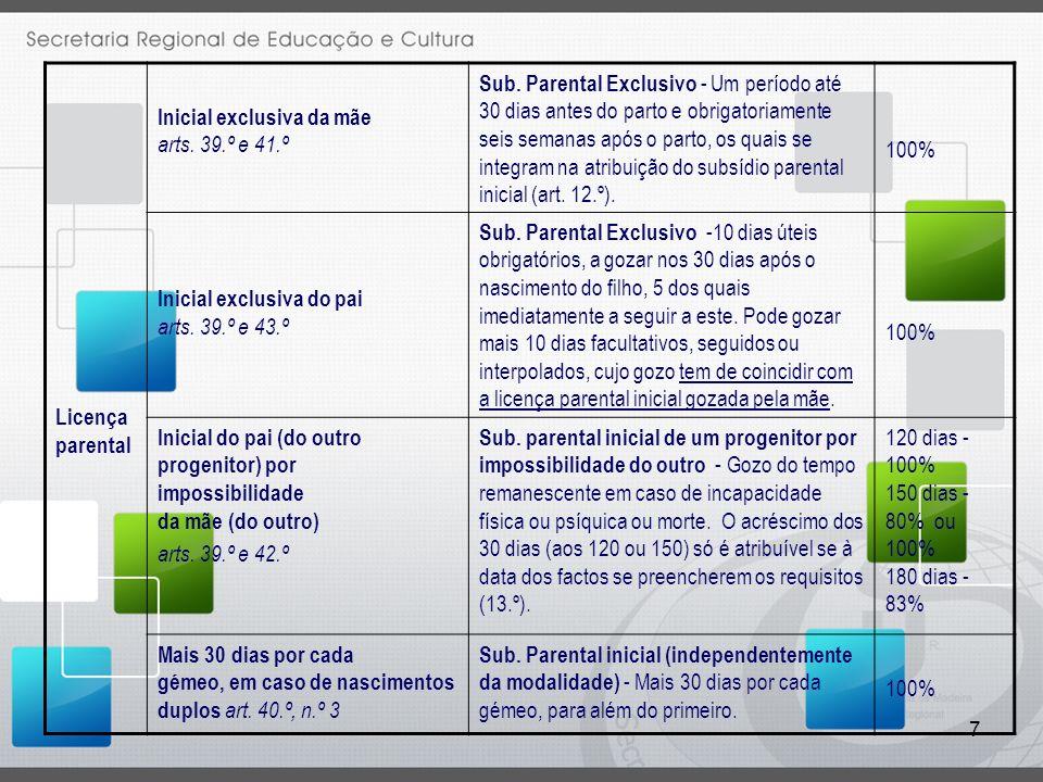 7 Licença parental Inicial exclusiva da mãe arts.39.º e 41.º Sub.