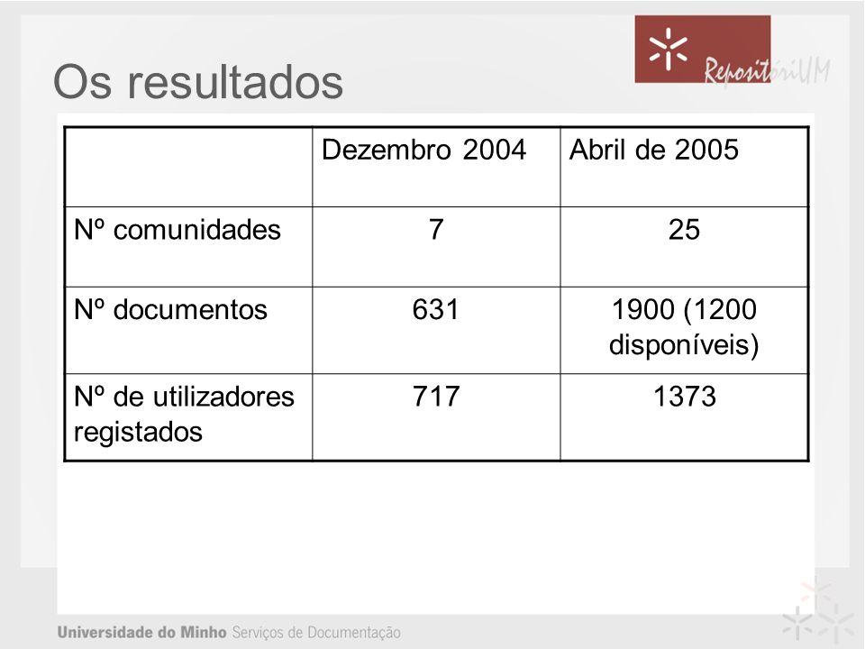 Os resultados Dezembro 2004Abril de 2005 Nº comunidades725 Nº documentos6311900 (1200 disponíveis) Nº de utilizadores registados 7171373