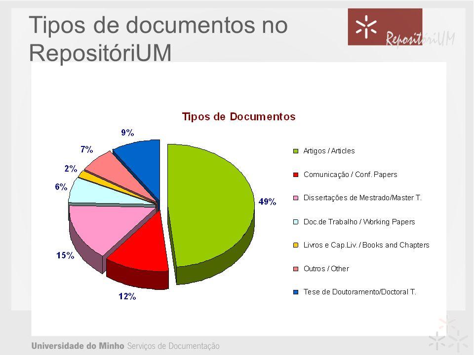 Tipos de documentos no RepositóriUM