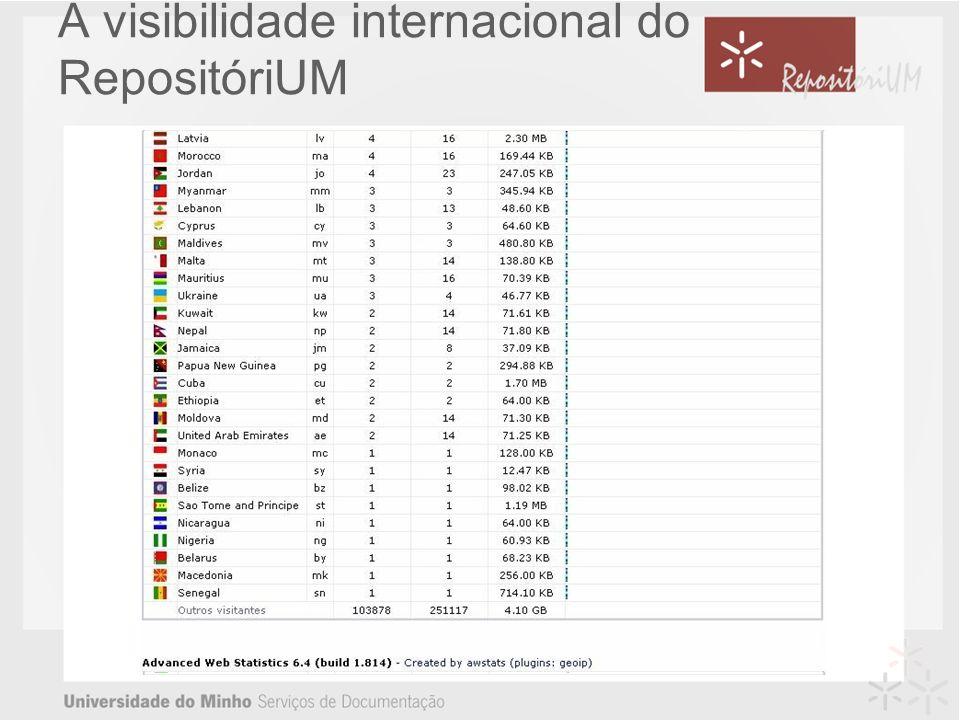 A visibilidade internacional do RepositóriUM
