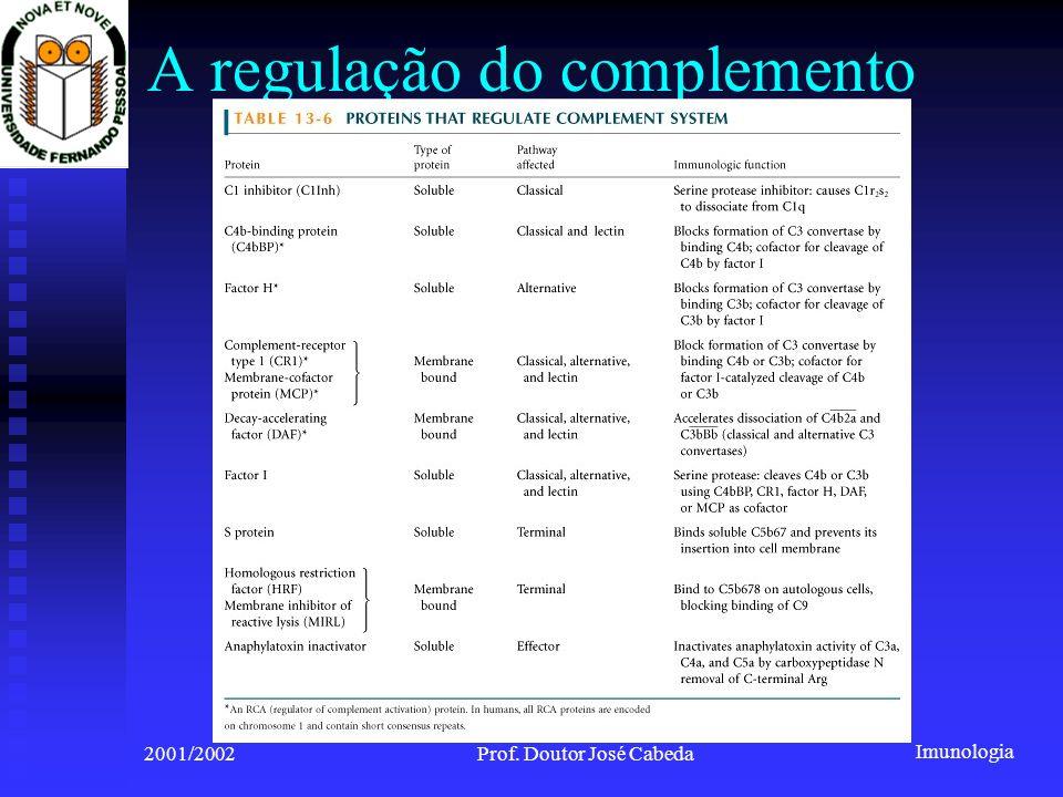 Imunologia 2001/2002Prof. Doutor José Cabeda A regulação do complemento