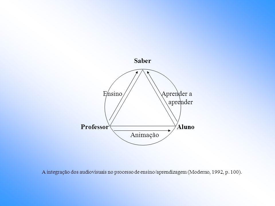Saber Ensino Aprender a aprender Professor Aluno Animação A integração dos audiovisuais no processo de ensino/aprendizagem (Moderno, 1992, p. 100).