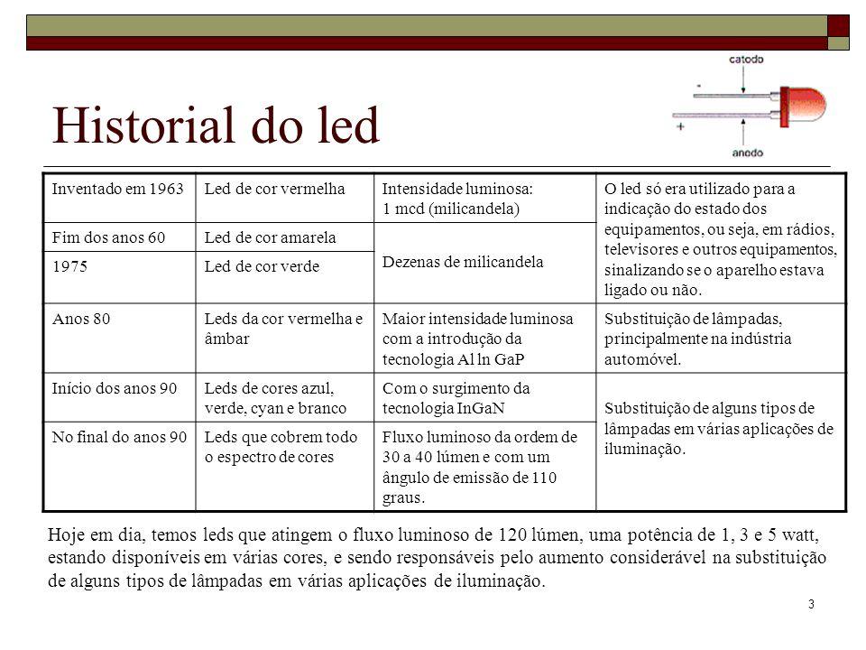 3 Historial do led Inventado em 1963Led de cor vermelhaIntensidade luminosa: 1 mcd (milicandela) O led só era utilizado para a indicação do estado dos