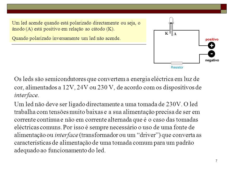 8 Exemplo: Led vermelho ELD-670-524 Valores máximos: I F =50 mA; V F =2,7 V; V R =5 V; P D =120 mW Ângulo de visualização: 25º Comprimento de onda: 670 nm Intensidade luminosa: 250 mcd Os parâmetros principais a considerar num led são essencialmente: Cor; Tensão directa (V F ) e Tensão inversa (V R ) [V DC]; Corrente directa (I F ) e Corrente inversa (I R ) [A]; Potência de dissipação (P D ) [W]; Ângulo de visualização; Comprimento de onda [nm]; Temperatura de cor [K]; Intensidade luminosa [cd] ou Fluxo luminoso [lm]