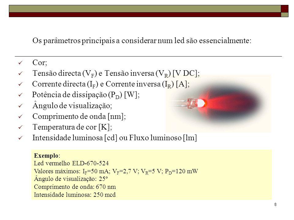 8 Exemplo: Led vermelho ELD-670-524 Valores máximos: I F =50 mA; V F =2,7 V; V R =5 V; P D =120 mW Ângulo de visualização: 25º Comprimento de onda: 67