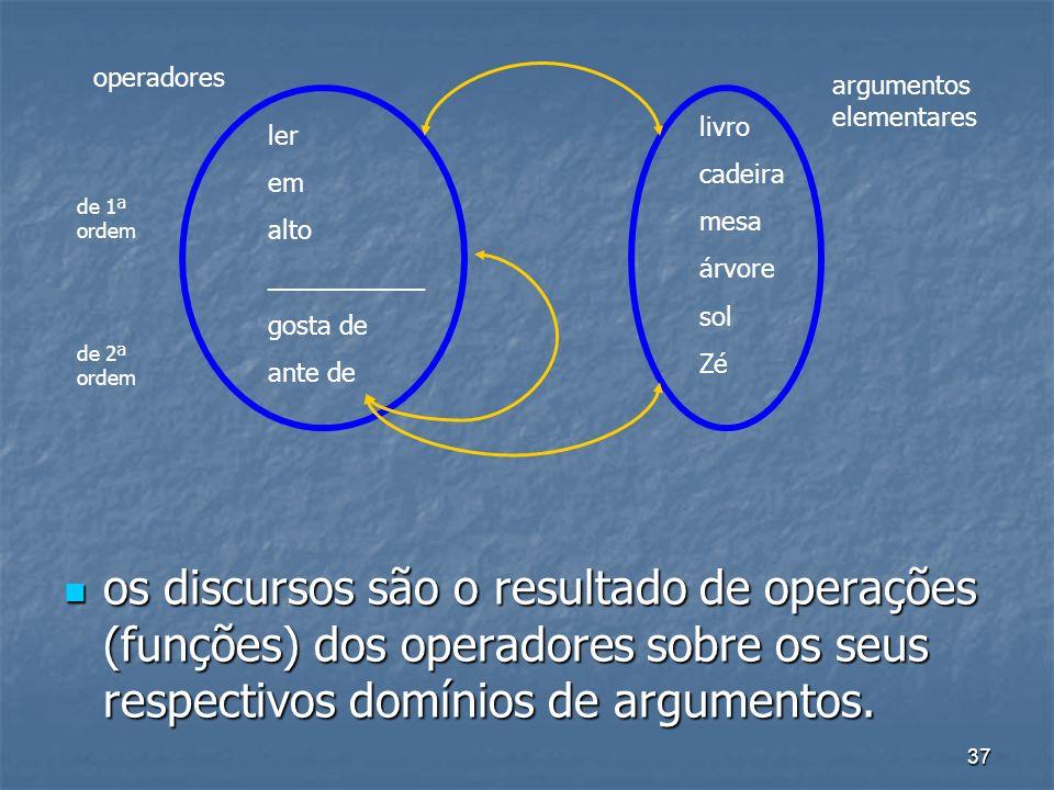 37 os discursos são o resultado de operações (funções) dos operadores sobre os seus respectivos domínios de argumentos. os discursos são o resultado d