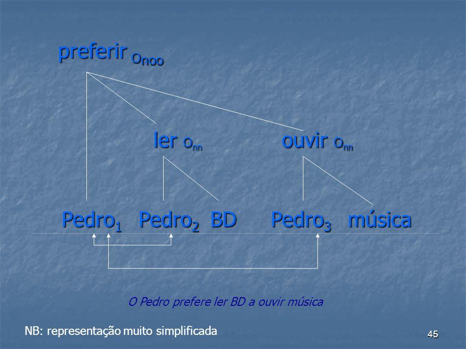 45 preferir O noo Pedro 1 Pedro 2 Pedro 3 BDmúsica ouvir O nn ler O nn NB: representação muito simplificada O Pedro prefere ler BD a ouvir música