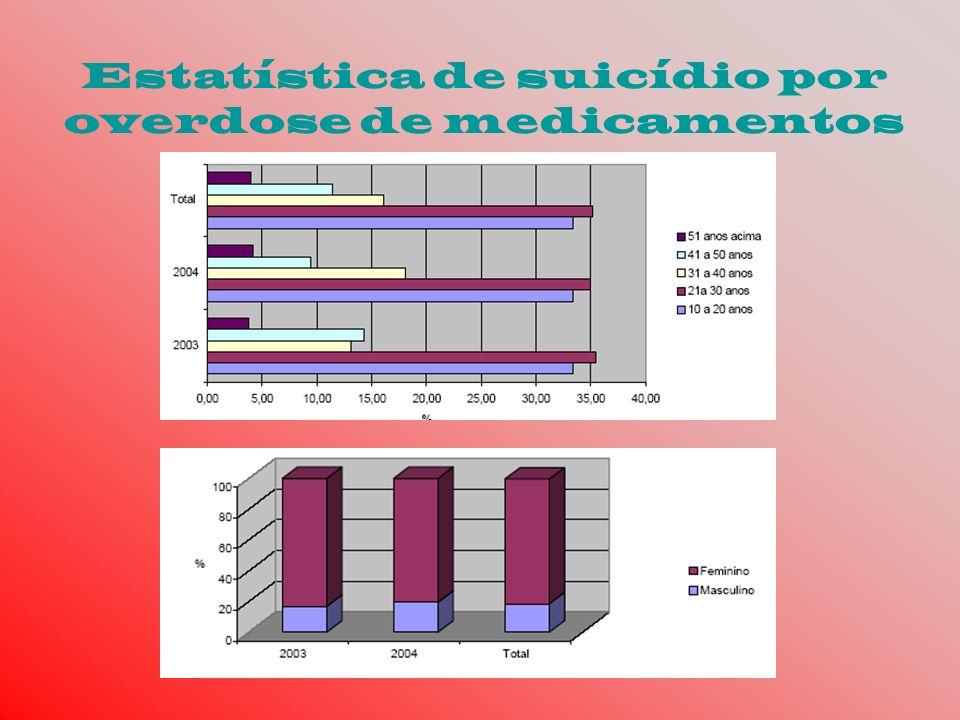 Estatística de suicídio por overdose de medicamentos