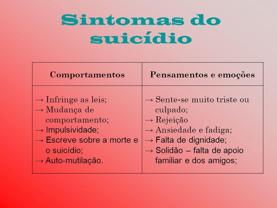 Sintomas do suicídio ComportamentosPensamentos e emoções Infringe as leis; Mudança de comportamento; Impulsividade; Escreve sobre a morte e o suicídio