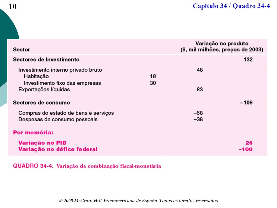 – 10 © 2005 McGraw-Hill Interamericana de España. Todos os direitos reservados. Capítulo 34 / Quadro 34-4