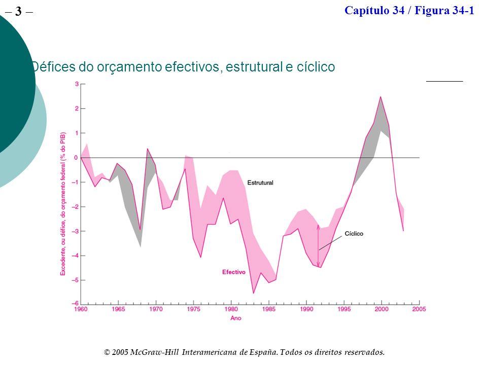 – 3 © 2005 McGraw-Hill Interamericana de España. Todos os direitos reservados. Défices do orçamento efectivos, estrutural e cíclico Capítulo 34 / Figu