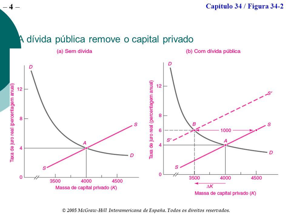 – 4 © 2005 McGraw-Hill Interamericana de España. Todos os direitos reservados. A dívida pública remove o capital privado Capítulo 34 / Figura 34-2