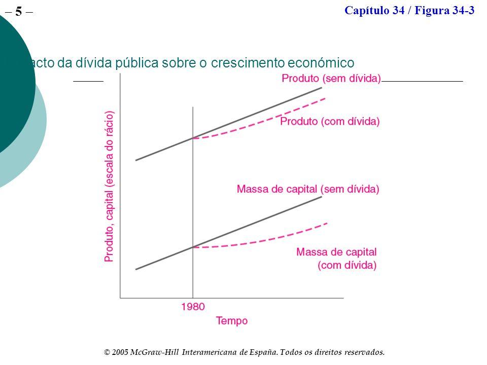 – 5 © 2005 McGraw-Hill Interamericana de España. Todos os direitos reservados. Impacto da dívida pública sobre o crescimento económico Capítulo 34 / F