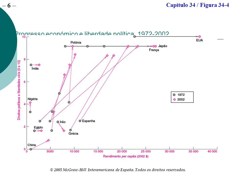 – 6 © 2005 McGraw-Hill Interamericana de España. Todos os direitos reservados. Progresso económico e liberdade política, 1972-2002 Capítulo 34 / Figur
