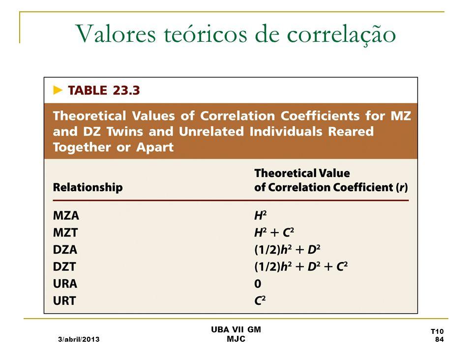 Valores teóricos de correlação 3/abril/2013 UBA VII GM MJC T10 84