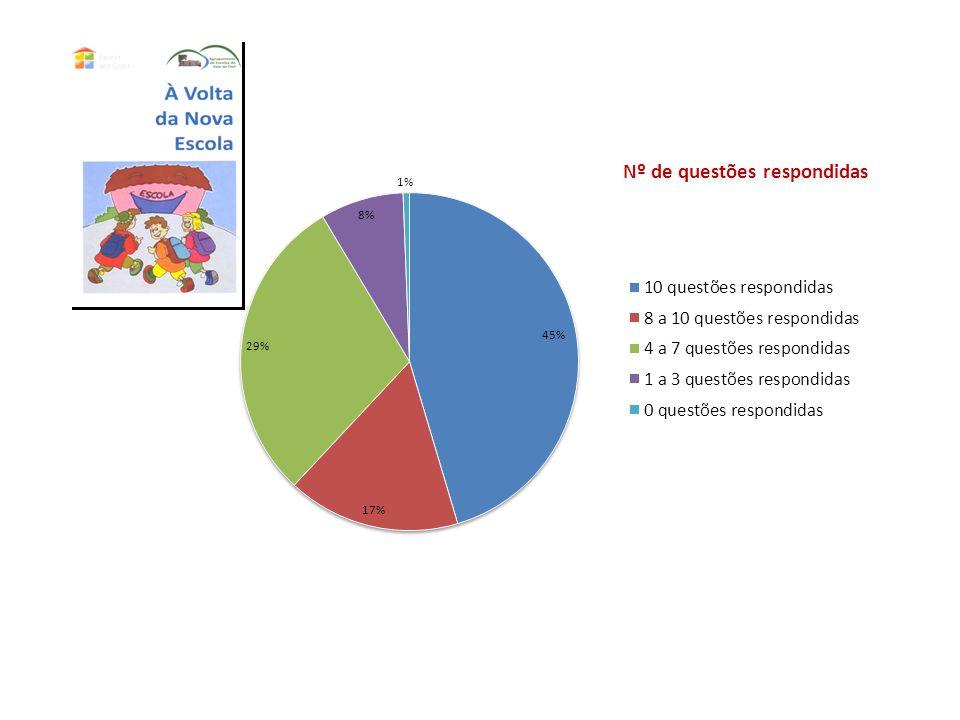 Percentagem de alunos que registaram o grau de parentesco do familiar com quem efetuaram as atividades: