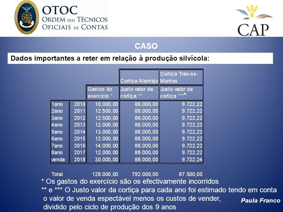 Paula Franco CASO Dados importantes a reter em relação à produção silvícola: * Os gastos do exercício são os efectivamente incorridos ** e *** O Justo