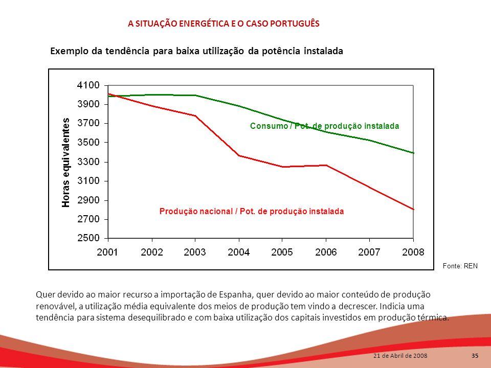 21 de Abril de 2008 35 A SITUAÇÃO ENERGÉTICA E O CASO PORTUGUÊS Exemplo da tendência para baixa utilização da potência instalada de produção Consumo /